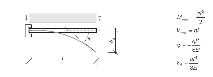 Trave a mensola caricata con un carico uniformemente distribuito